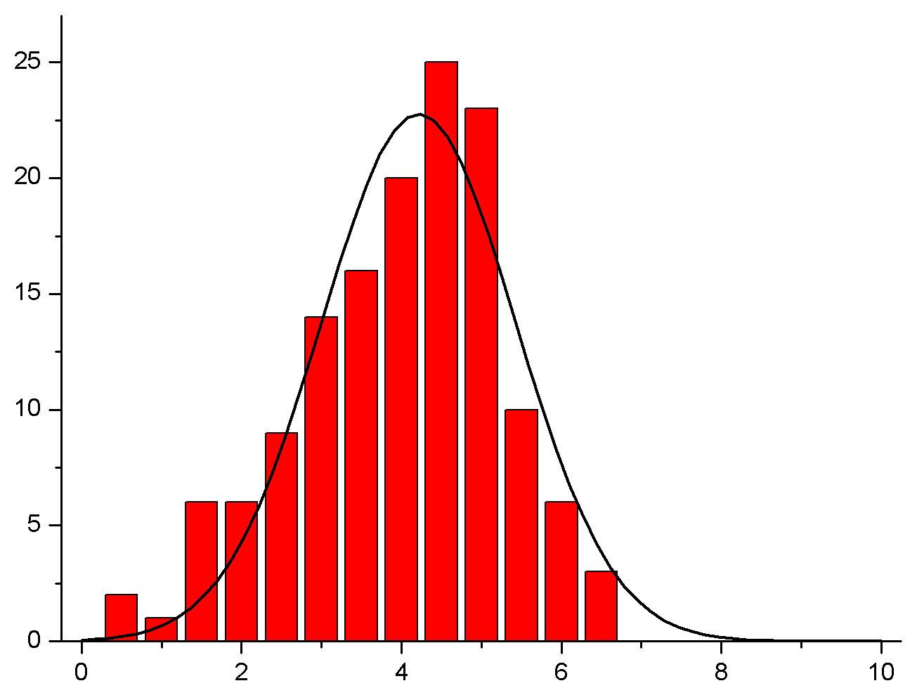Как сделать гистограмму распределения